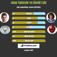 Joao Cancelo vs David Luiz h2h player stats