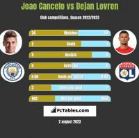 Joao Cancelo vs Dejan Lovren h2h player stats