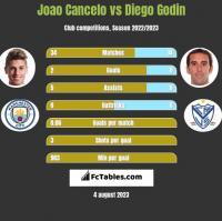 Joao Cancelo vs Diego Godin h2h player stats