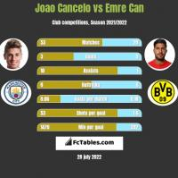 Joao Cancelo vs Emre Can h2h player stats