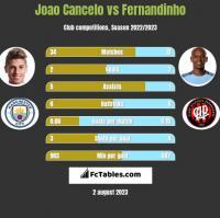Joao Cancelo vs Fernandinho h2h player stats