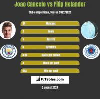 Joao Cancelo vs Filip Helander h2h player stats
