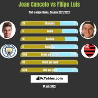 Joao Cancelo vs Filipe Luis h2h player stats