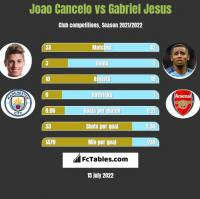 Joao Cancelo vs Gabriel Jesus h2h player stats