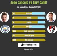 Joao Cancelo vs Gary Cahill h2h player stats