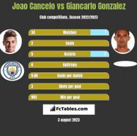 Joao Cancelo vs Giancarlo Gonzalez h2h player stats