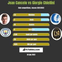 Joao Cancelo vs Giorgio Chiellini h2h player stats