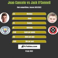 Joao Cancelo vs Jack O'Connell h2h player stats