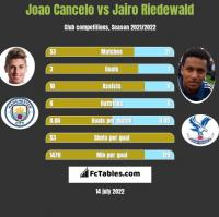 Joao Cancelo vs Jairo Riedewald h2h player stats