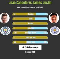 Joao Cancelo vs James Justin h2h player stats