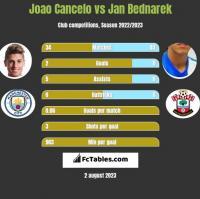Joao Cancelo vs Jan Bednarek h2h player stats
