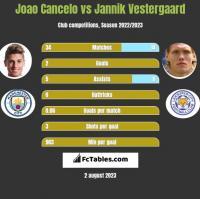 Joao Cancelo vs Jannik Vestergaard h2h player stats