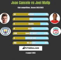 Joao Cancelo vs Joel Matip h2h player stats