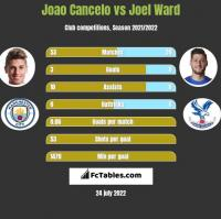 Joao Cancelo vs Joel Ward h2h player stats