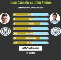 Joao Cancelo vs John Stones h2h player stats