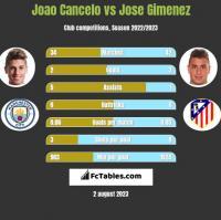 Joao Cancelo vs Jose Gimenez h2h player stats