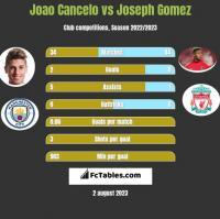 Joao Cancelo vs Joseph Gomez h2h player stats