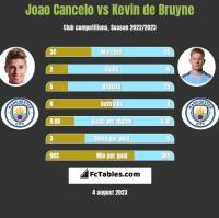 Joao Cancelo vs Kevin de Bruyne h2h player stats