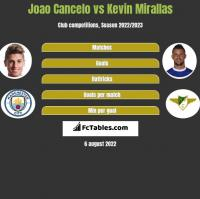 Joao Cancelo vs Kevin Mirallas h2h player stats