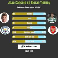 Joao Cancelo vs Kieran Tierney h2h player stats