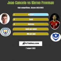 Joao Cancelo vs Kieron Freeman h2h player stats