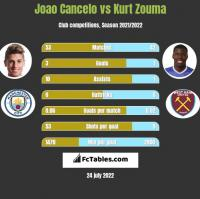 Joao Cancelo vs Kurt Zouma h2h player stats