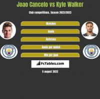 Joao Cancelo vs Kyle Walker h2h player stats