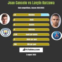Joao Cancelo vs Lavyin Kurzawa h2h player stats