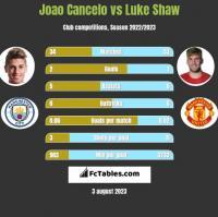 Joao Cancelo vs Luke Shaw h2h player stats