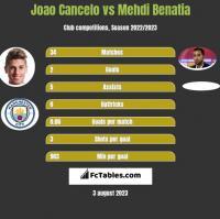 Joao Cancelo vs Mehdi Benatia h2h player stats