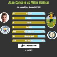 Joao Cancelo vs Milan Skriniar h2h player stats