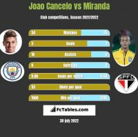 Joao Cancelo vs Miranda h2h player stats