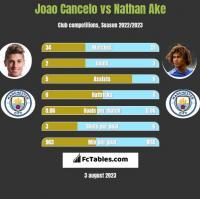 Joao Cancelo vs Nathan Ake h2h player stats