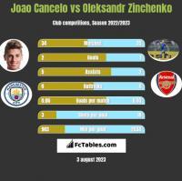 Joao Cancelo vs Oleksandr Zinchenko h2h player stats