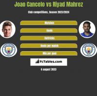 Joao Cancelo vs Riyad Mahrez h2h player stats