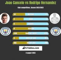 Joao Cancelo vs Rodrigo Hernandez h2h player stats