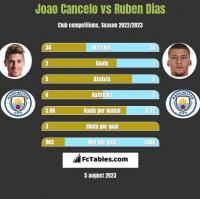 Joao Cancelo vs Ruben Dias h2h player stats
