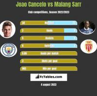 Joao Cancelo vs Malang Sarr h2h player stats