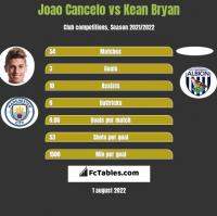 Joao Cancelo vs Kean Bryan h2h player stats