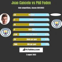 Joao Cancelo vs Phil Foden h2h player stats