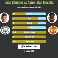 Joao Cancelo vs Aaron-Wan Bissaka h2h player stats