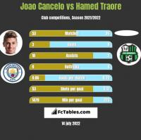 Joao Cancelo vs Hamed Traore h2h player stats