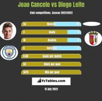 Joao Cancelo vs Diogo Leite h2h player stats