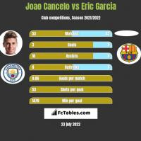 Joao Cancelo vs Eric Garcia h2h player stats