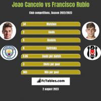 Joao Cancelo vs Francisco Rubio h2h player stats