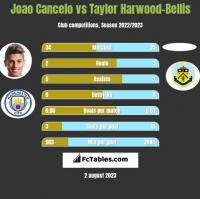 Joao Cancelo vs Taylor Harwood-Bellis h2h player stats
