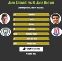 Joao Cancelo vs Ki-Jana Hoever h2h player stats