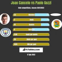 Joao Cancelo vs Paolo Gozzi h2h player stats
