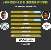 Joao Cancelo vs El Chadaille Bitshiabu h2h player stats