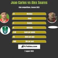 Joao Carlos vs Alex Soares h2h player stats